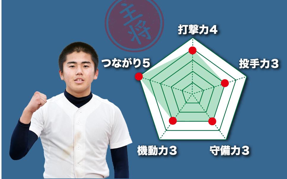 【向上】『主将のチーム分析・赤嶺大翔 主将(2年=内野手)』コラム #向上