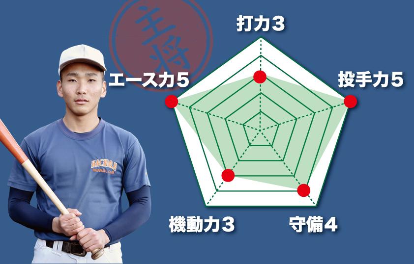 【八王子】『主将のチーム分析・新田優樹 主将(2年=遊撃手)』コラム #八王子