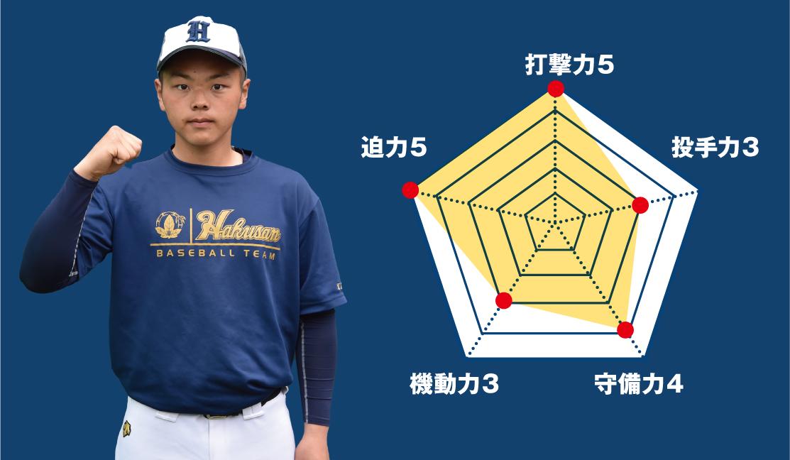 【白山】『主将のチーム分析・中村鯨佑 (新3年=三塁手・一塁手)主将』コラム #白山