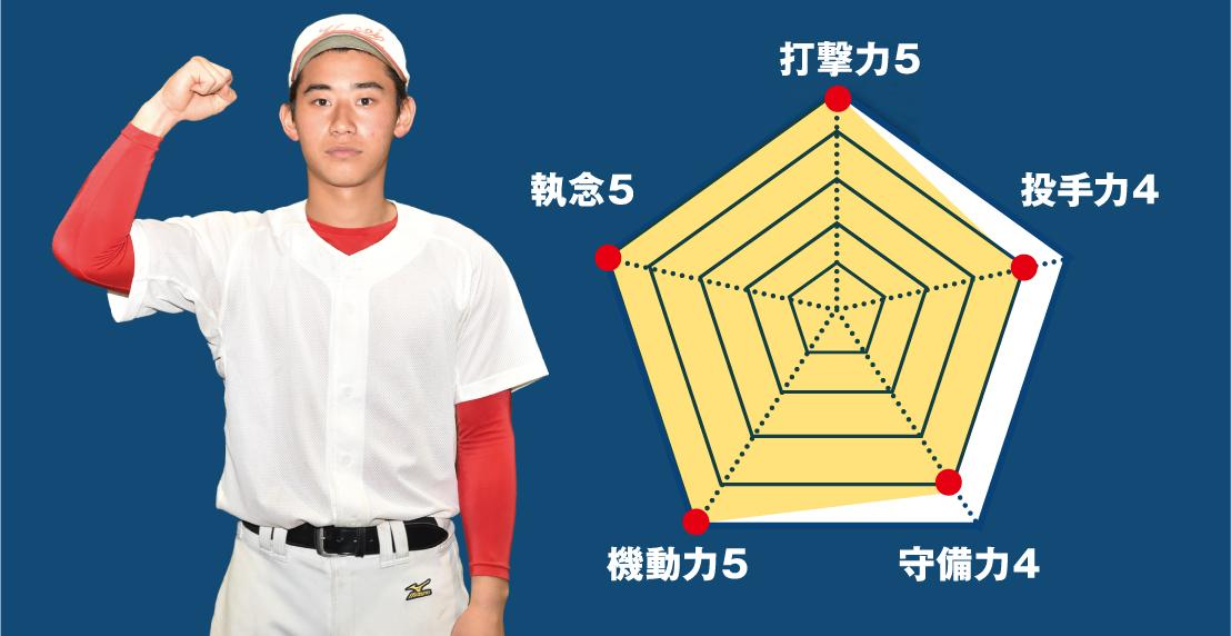 【共栄学園】『主将のチーム分析・石黒颯人 (新3年=遊撃手)主将』コラム #共栄学園