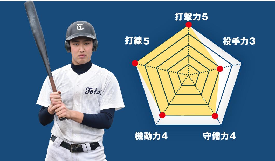 【東海大高輪台】『小笹敦史 (新3年=三塁手)主将』コラム #東海大高輪台