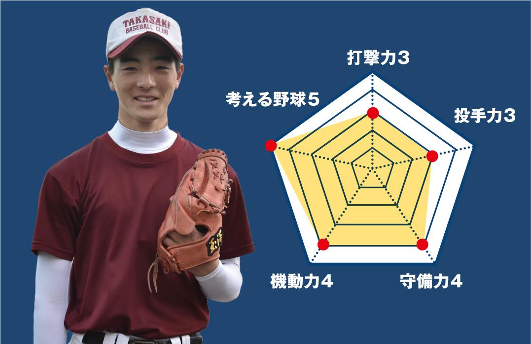 【高崎】『主将のチーム分析・髙安一輝 主将(3年=二塁手・投手)』コラム #高崎