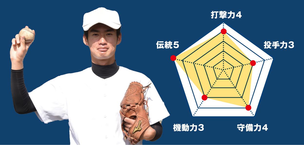 【小山】『主将のチーム分析・髙垣翼 主将(3年=二塁手)』コラム  #小山