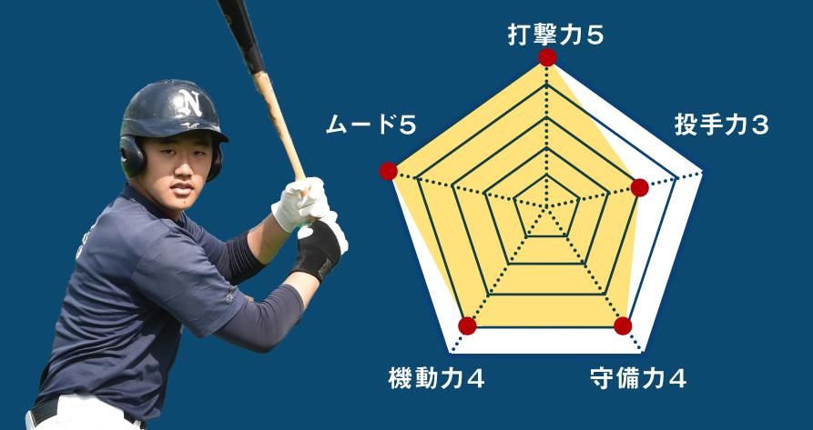 【日大】『主将のチーム分析・上田恭平 主将(3年=中堅手)』コラム  #日大