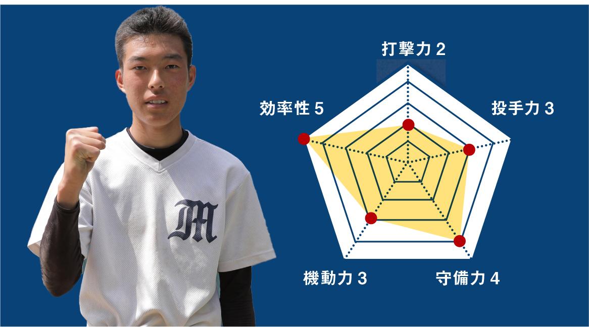 【浜松南】『主将のチーム分析・中西諒真 主将(3年=投手)』コラム  #浜松南