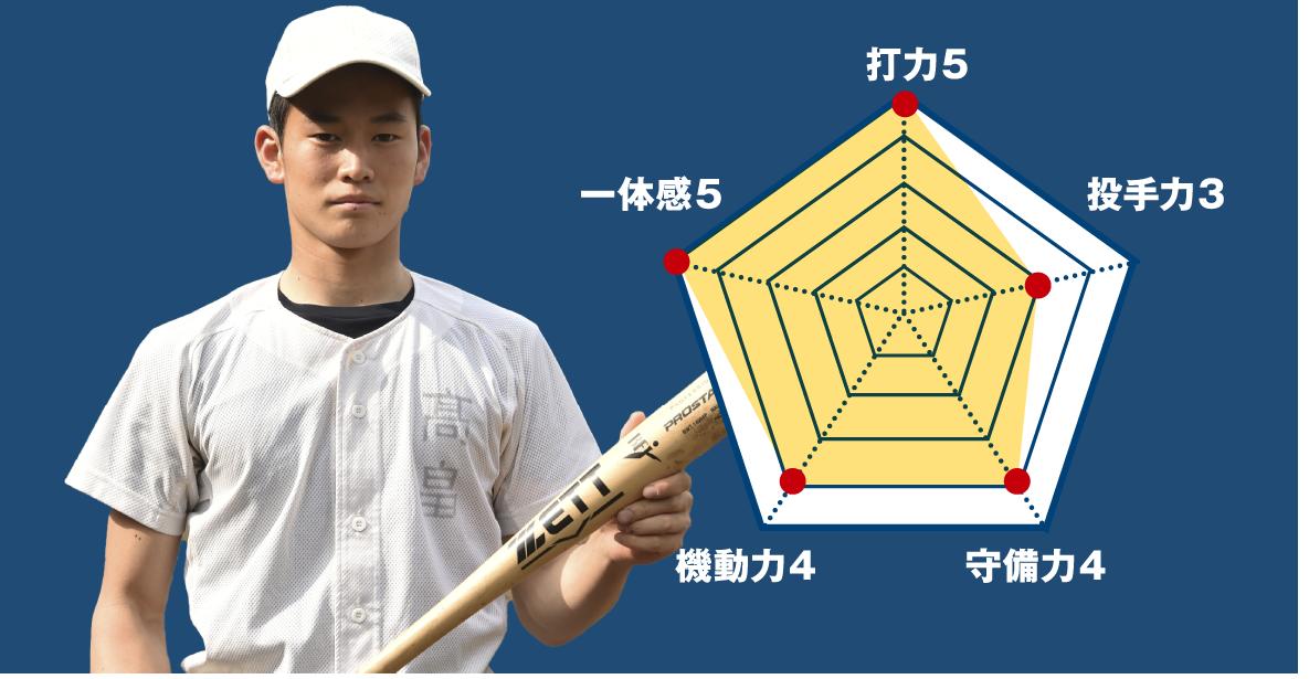 【岩倉】『主将のチーム分析・髙畠雅裕(3年=二塁手・投手)』コラム  #岩倉