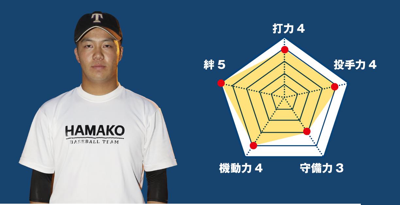 【浜松工】『主将のチーム分析・太田亘(3年=外野手)主将』コラム 主将のチーム分析 #浜松工
