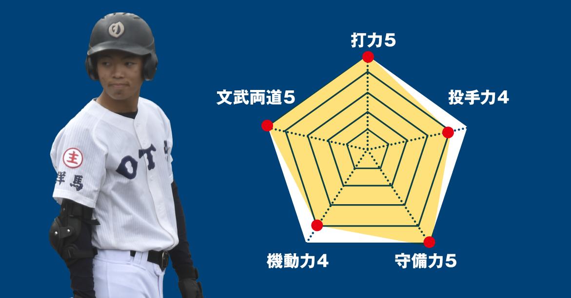 【高崎商】『主将のチーム分析・澤田大和(3年=遊撃手)』コラム  #高崎商