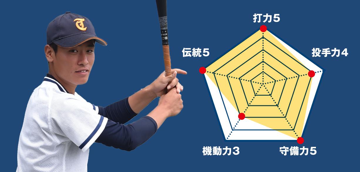 【高崎商】『主将のチーム分析・渡邊克紘(3年=捕手)』コラム  #高崎商