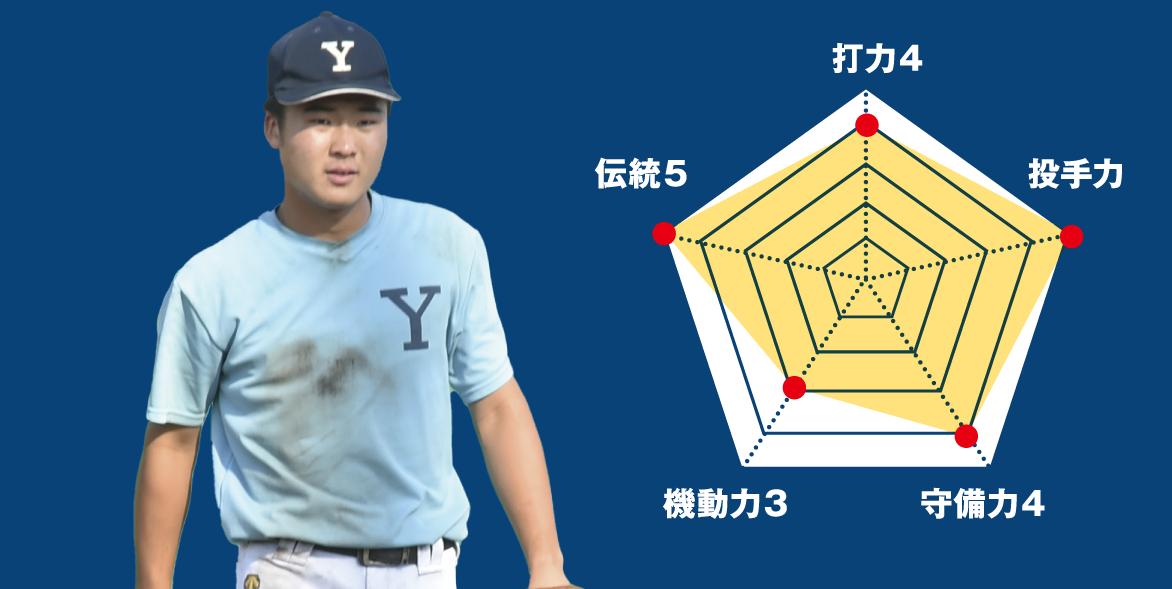 【横浜商】『主将のチーム分析・土屋博嗣(3年=三塁手)』コラム  #横浜商